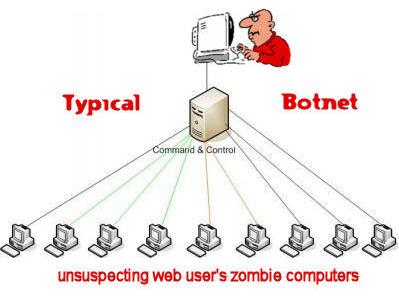 botnet_email_spam