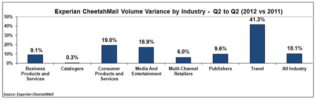 email_marketing_volume_variance_by_industry