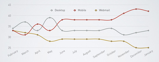 Litmus email stats: Hotmail/Yahoo down, Gmail up