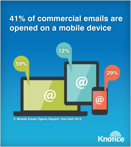 knotice mobile email opens - mobile email marketing