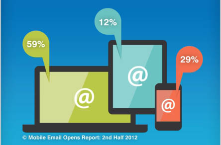 Email marketing stats – Knotice: mobile email opens up across industries