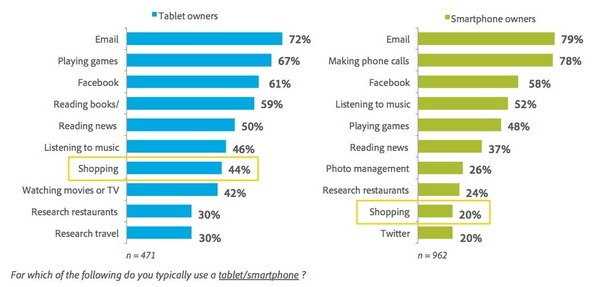 Mobile email: smartphone owners more likely to read emails than make calls