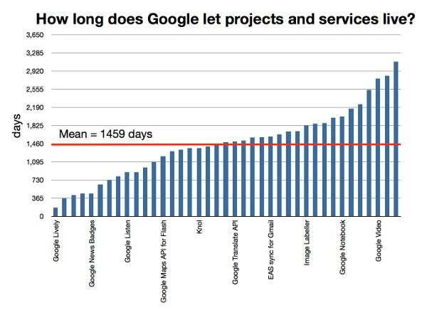google_projects_services_lifetime