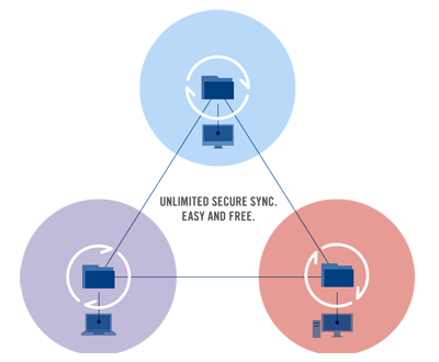 BitTorrent Sync: a secure alternative to Dropbox