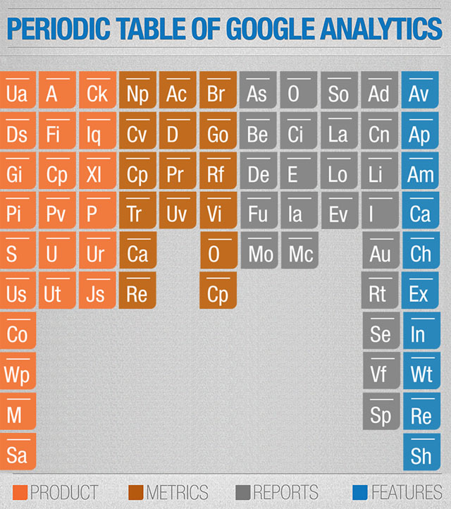 google_analytics_guide_periodic_table