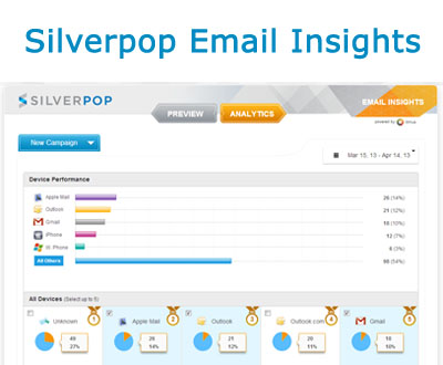 Silverpop Email Insights launched: analytics, testing and preferred device customization