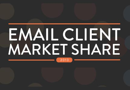 2013 Email client market share infographic posted by Litmus