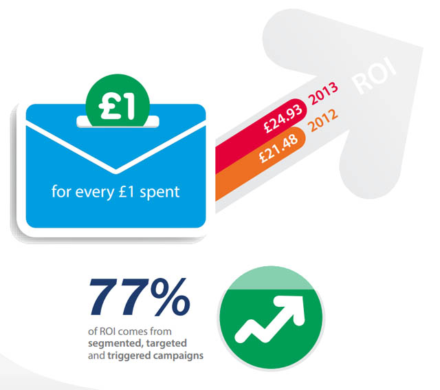 national-client-email-report-dma-uk-2013