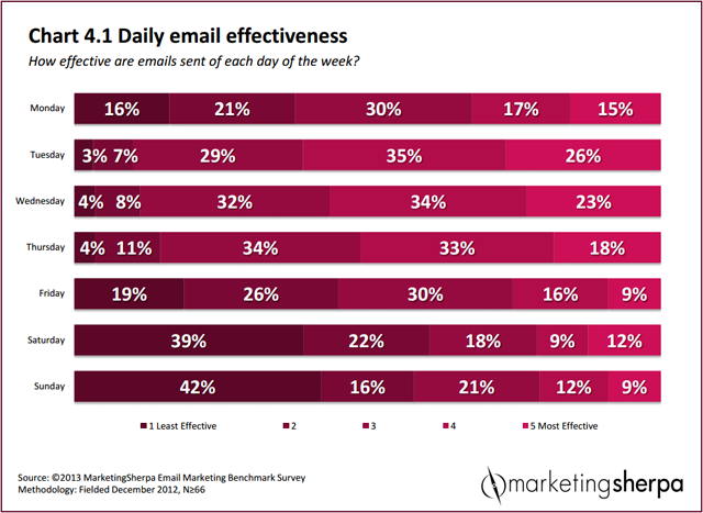 marketingsherpa-email-marketing-benchmark-report-2014