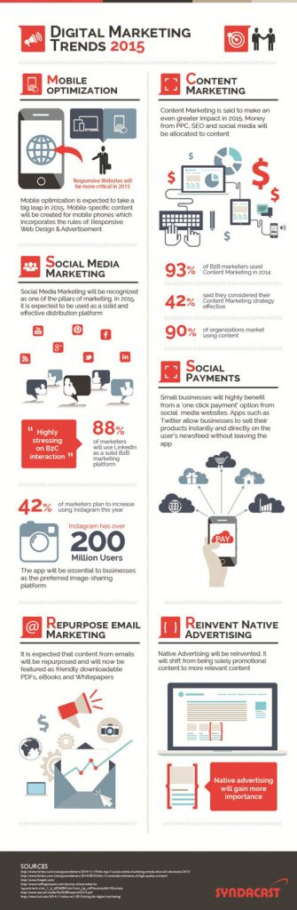 Digital-Marketing-Trends-for-2015-infographic-500px