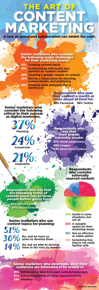 art-of-content-marketing-infographic-small