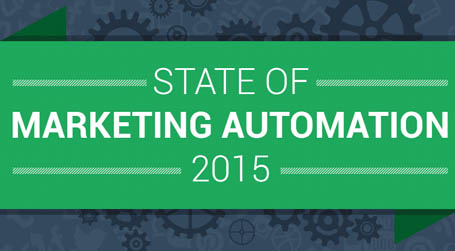 State of marketing automation infographic 2015