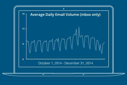 return-path-state-of-the-inbox-average-daily-email-volume-q4-2014