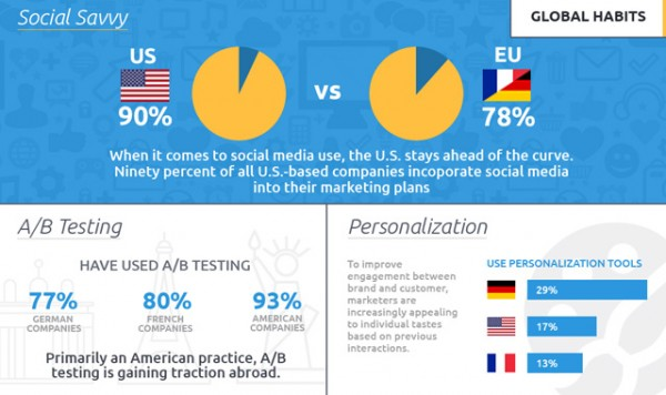 2015 Email Marketing Practices Infographic