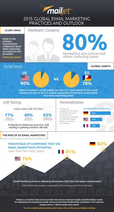 2015-global-email-marketing-practices-and-outlook-mailjet-small
