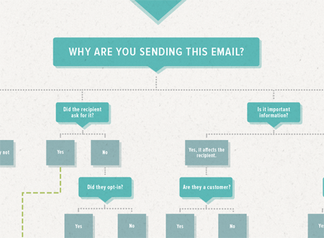 are_your_spamming_people-flowchart-email-marketing
