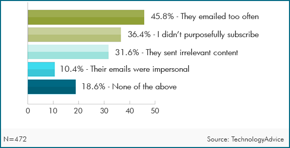 Email marketing research: why subscribers flag email as spam