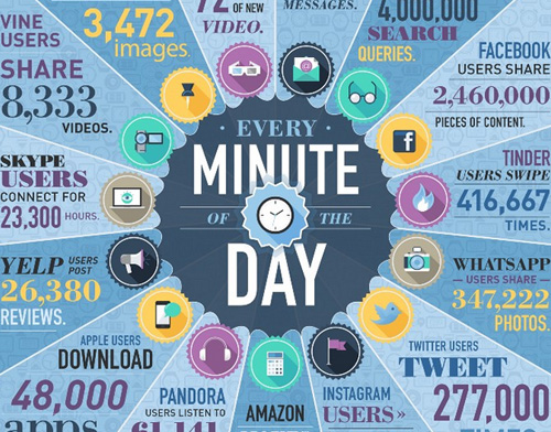 How much data is generated every minute?