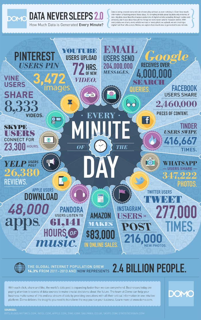 how-much-data-is-generated-every-minute