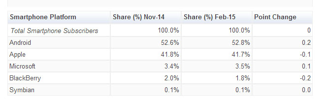 comscore-us-smartphone-market-penetration-feb-2015-top-smartphone-platform