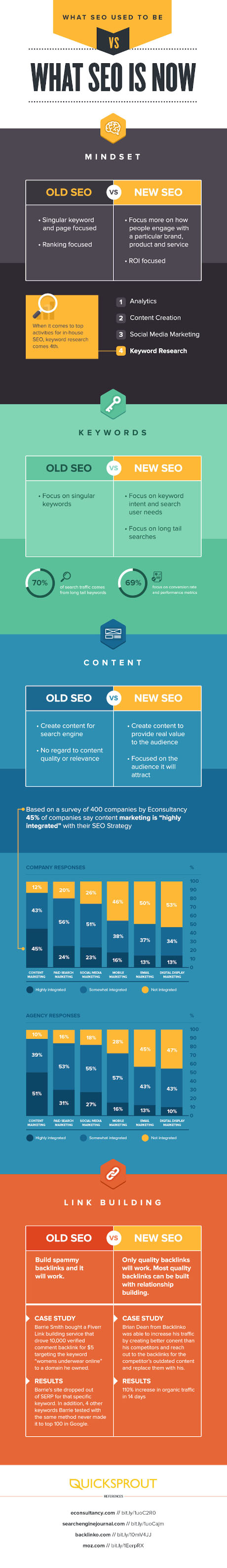 seo-infographic-seo-then-vs-seo-now-small